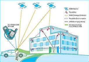 In-building Positioning based on Ultra-WideBand (UWB