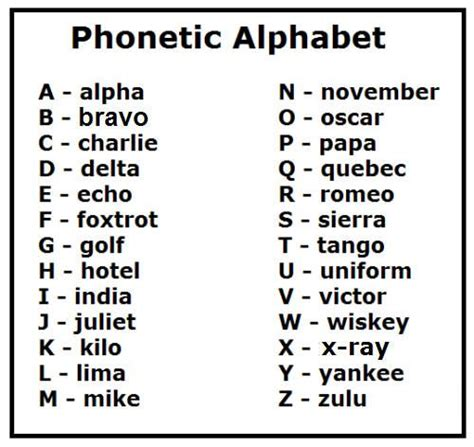 just hit the print button and print the phonetic alphabet