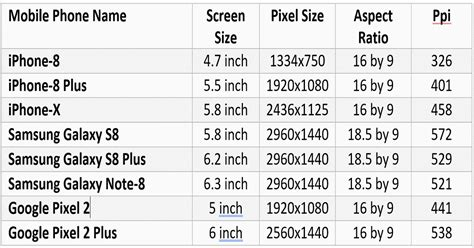How to measure mobile cell phone screen size, smartphone