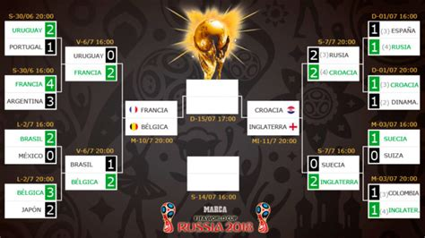 FIFA World Cup 2018: World Cup semi final draw: Either